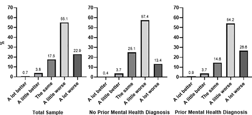 Comparision-of-mental-health-status-of-Australians-since-the-pandemic